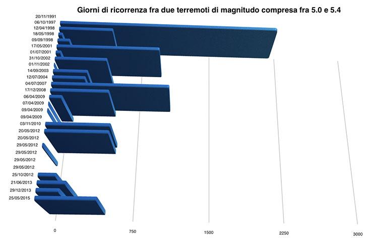 Analisi della ricorrenza dei terremoti in Italia dal 1997 ad oggi
